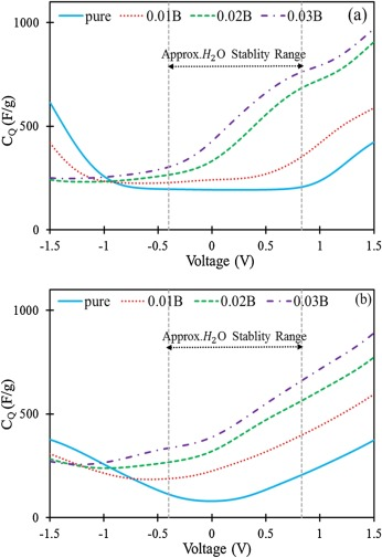 Structural, electronic properties, and quantum capacitance