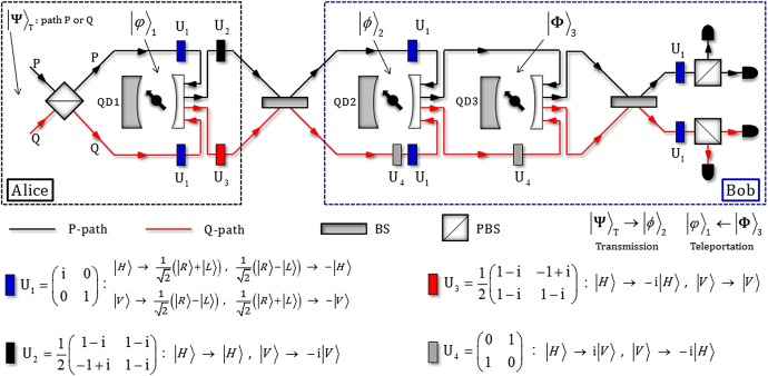 Scheme for secure swapping two unknown states of a photonic