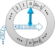 Computing with a single qubit faster than the computation