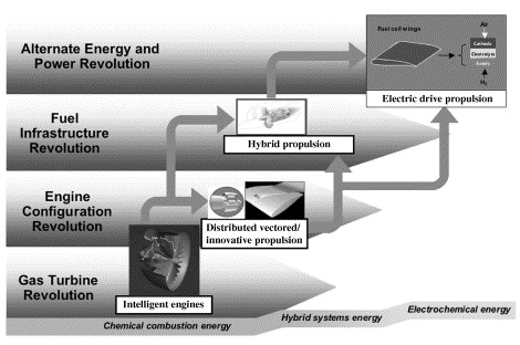 Propulsion And Power For 21st Century Aviation Sciencedirect