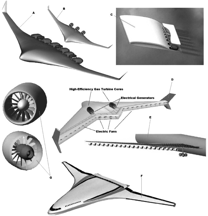 Challenges Of Future Aircraft Propulsion A Review Of Distributed Propulsion Technology And Its Potential Application For The All Electric Commercial Aircraft Sciencedirect