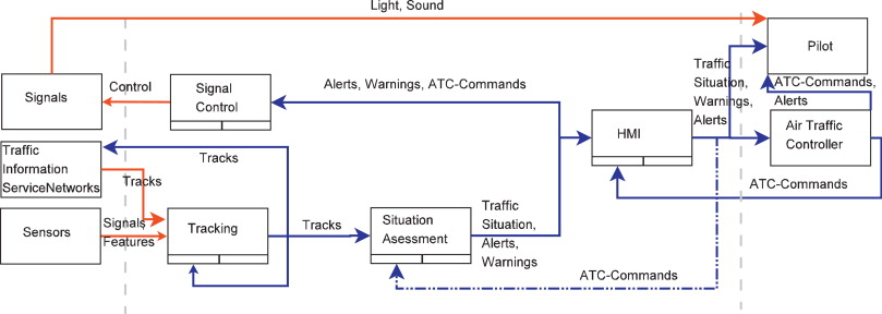 Runway incursion prevention systems: A review of runway