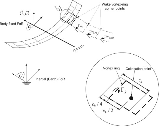 Applications of the unsteady vortex-lattice method in