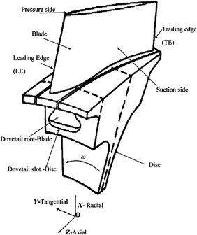 On the design and structural analysis of jet engine fan blade structures -  ScienceDirect | Turbine Engine Diagram Fan Blades |  | ScienceDirect.com