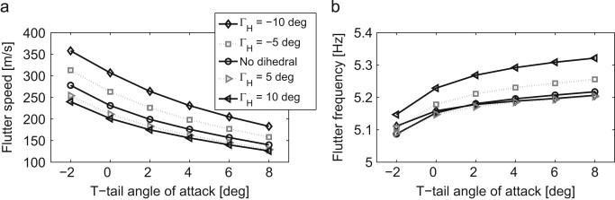 T-tail flutter: Potential-flow modelling, experimental validation