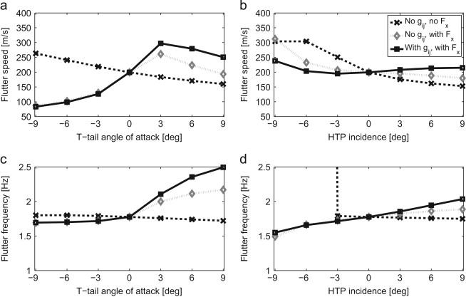 T-tail flutter: Potential-flow modelling, experimental