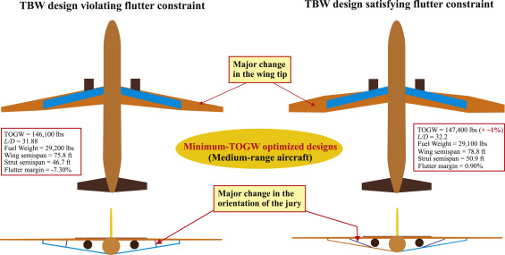 Challenges, Ideas, and Innovations of Joined-Wing Configurations: A