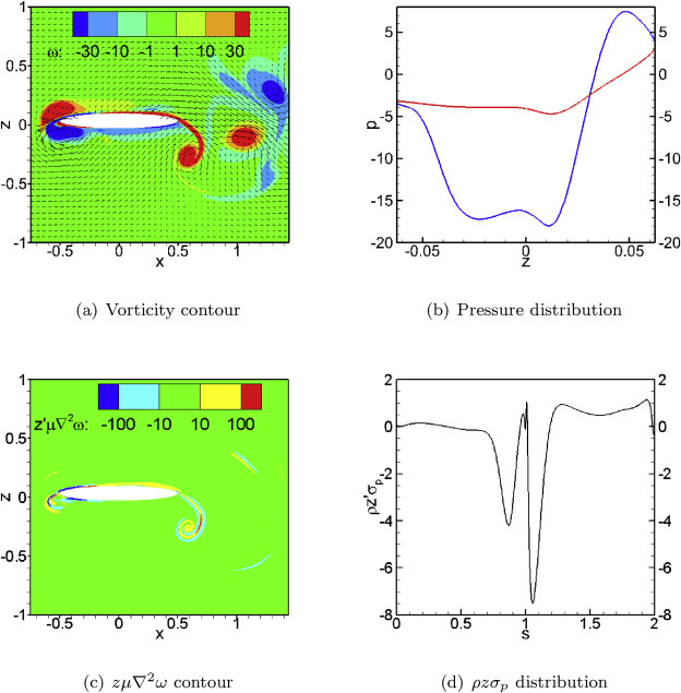 Fundamental theories of aerodynamic force in viscous and