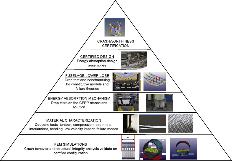 Advances in crash dynamics for aircraft safety - ScienceDirect