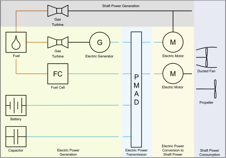 Technical and environmental essment of all-electric 180 ... on