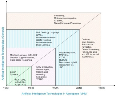 The application of reasoning to aerospace Integrated Vehicle
