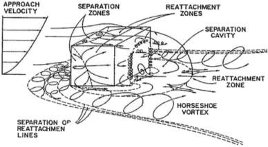 Ship-helo coupled airwake aerodynamics: A comprehensive