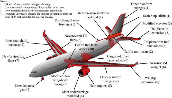 Evolvability and design reuse in civil jet transport