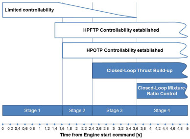 A survey of automatic control methods for liquid-propellant