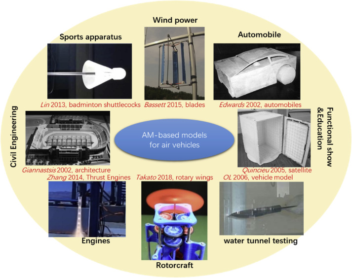 Models for wind tunnel tests based on additive manufacturing