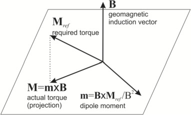 A survey on active magnetic attitude control algorithms for small