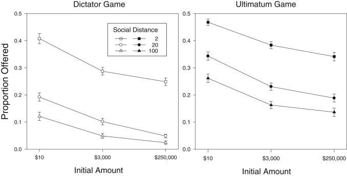 Proportion Offered In The Dictator And Ultimatum Games Decreases