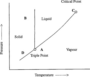 Phase behaviour fundamentals sciencedirect pressure temperature diagram of pure substance ccuart Images