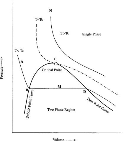 Phase behaviour fundamentals sciencedirect pressure volume diagram of pure fluid ccuart Choice Image