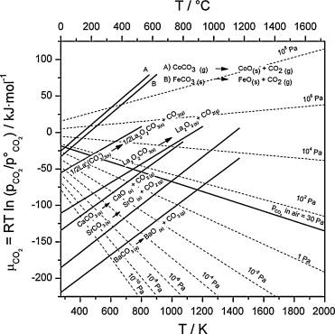 Lanthanum ellingham diagram application wiring diagram ca containing co2 tolerant perovskite materials for oxygen rh sciencedirect com ellingham diagram oxides for non ferrous carbon monoxide diagram ccuart Gallery