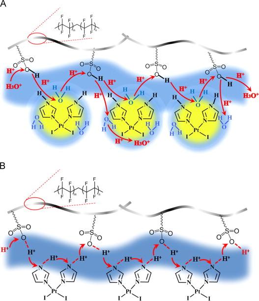 A novel proton exchange membrane prepared from imidazole metal