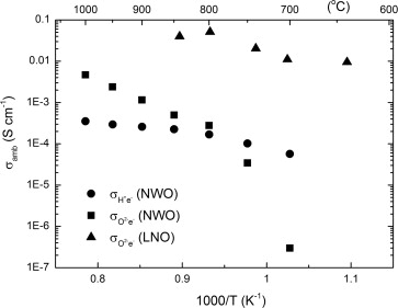 Hydrogen permeation, water splitting and hydration kinetics