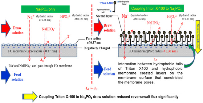 exploring an innovative surfactant and phosphate based draw solution rh sciencedirect com