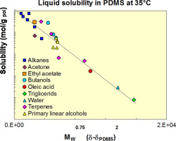 Solubility and diffusivity of liquids for food and pharmaceutical