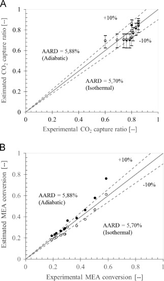 Adiabatic Modelling Of Co2 Capture By Amine Solvents Using Membrane
