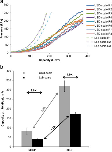 A modular approach for the ultra-scale-down of depth filtration