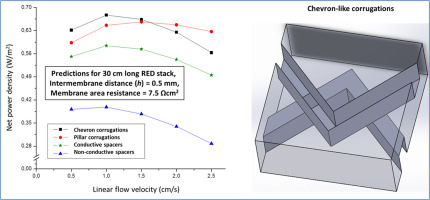 Computational fluid dynamics (CFD) assisted analysis of