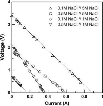 Salinity gradient power-reverse electrodialysis and alkaline polymer