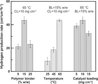 Salinity gradient power-reverse electrodialysis and alkaline polymer