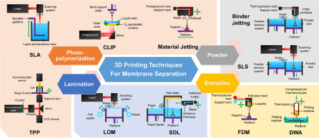 Perspective on 3D printing of separation membranes and comparison to