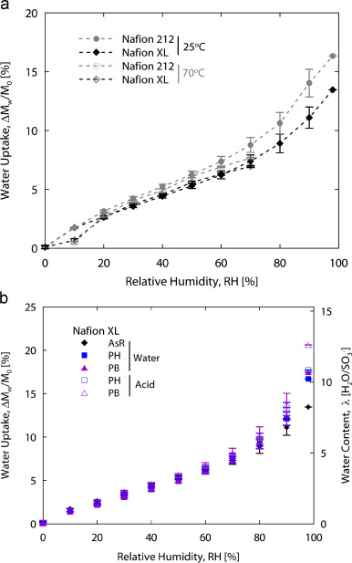Structure/property relationship of Nafion XL composite membranes
