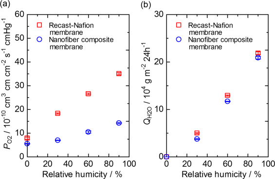 Improvement in characteristics of a Nafion membrane by proton