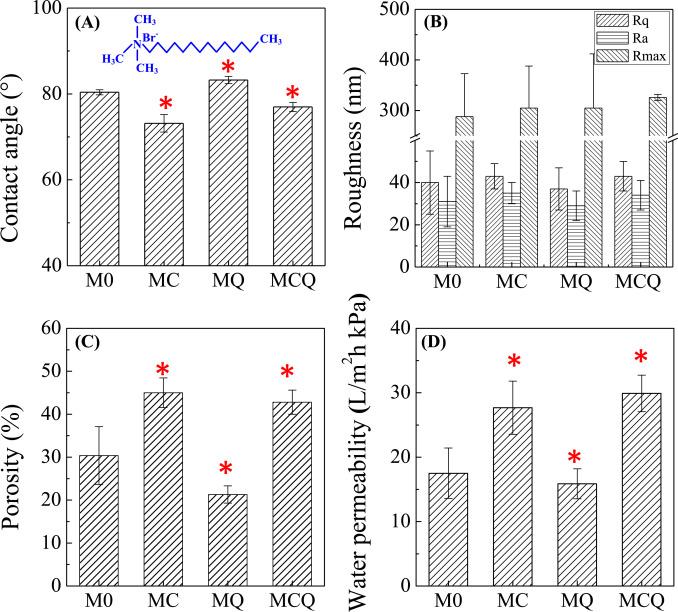 Membrane biofouling control using polyvinylidene fluoride