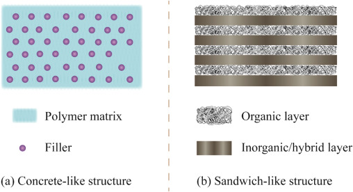 Hybrid membranes for pervaporation separations - ScienceDirect