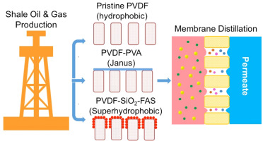 Membrane fouling and reusability in membrane distillation of shale