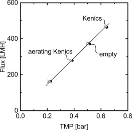 Aerating static mixers prevent fouling - ScienceDirect on