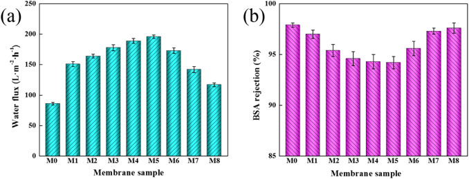Enhanced performance of conductive polysulfone/MWCNT/PANI