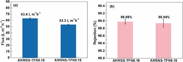 Amino Modified Hollow Mesoporous Silica Nanospheres Incorporated