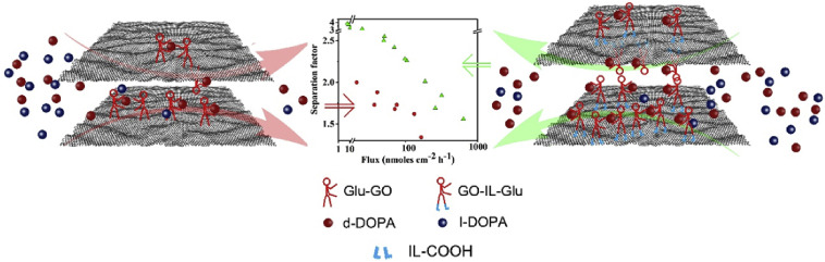 Controlling covalent functionalization of graphene oxide