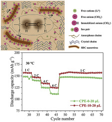 Ionic conductivity promotion of polymer membranes with oxygen-ion