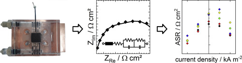 Membrane resistance of different separator materials in a vanadium