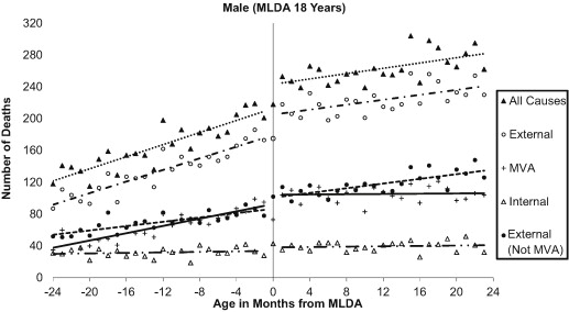 Drinking-age Canada Laws - On 1980–2009 Sciencedirect Impacts In Mortality Of