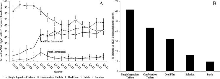 Factors contributing to the rise of buprenorphine misuse