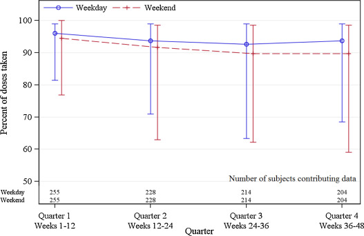 Binge drinking is associated with differences in weekday and
