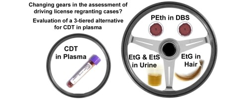 Quantification of EtG in hair, EtG and EtS in urine and PEth