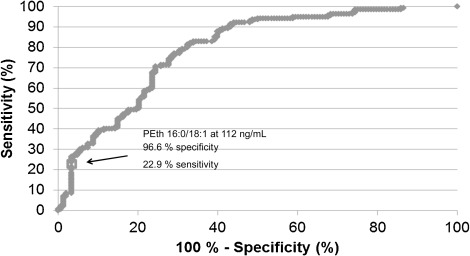 Assessing phosphatidylethanol (PEth) levels reflecting